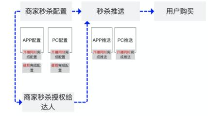 淘宝直播新玩法——PC端秒杀玩法介绍!