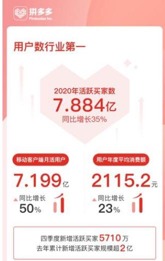 拼多多活跃买家已达7.88亿,未来或为第一大电商平台!