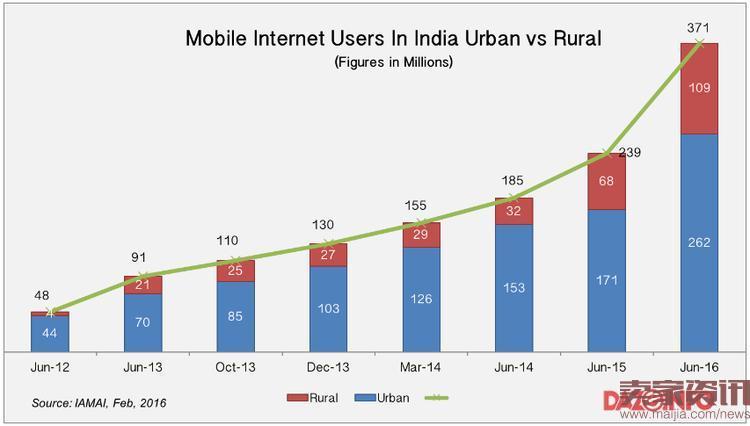 一线城市之外,印度电商还有个10亿量级的大市场