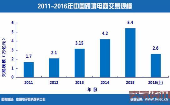 上半年中国跨境电商交易额2.6万亿