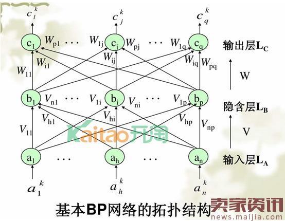 那么我们给出经典bp神经网络算法的matlab的代码