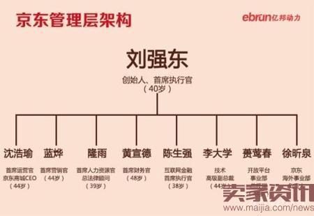 京东商城沈皓瑜卸任,刘强东要抓全局?