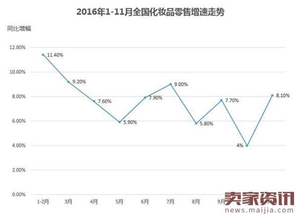 2016年化妆品行业10大数据
