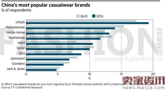 中国最受欢迎休闲装品牌出炉:优衣库居首
