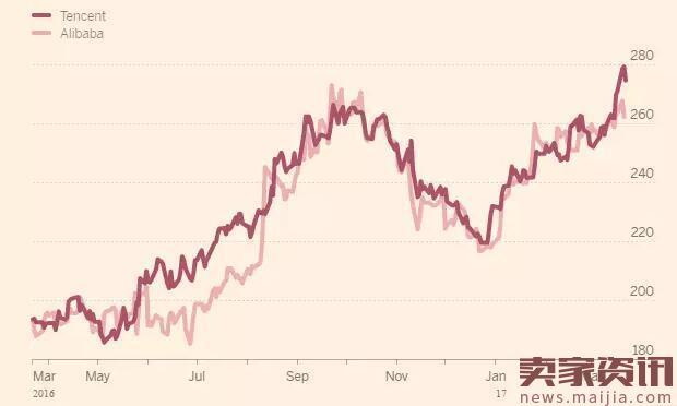 腾讯超过阿里成市值最高新兴市场公司