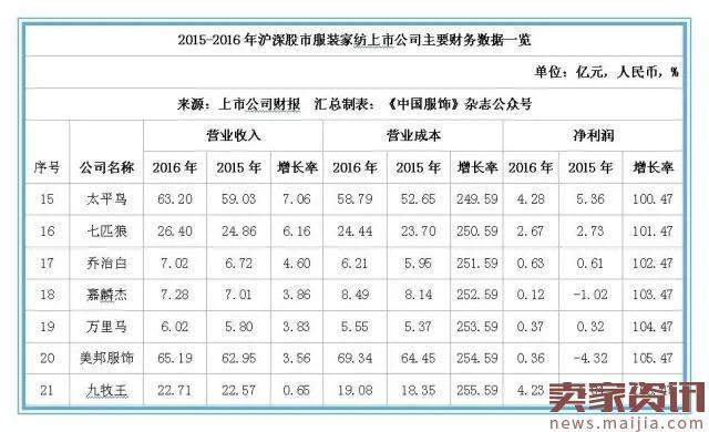 2016年本土服装上市公司排行榜_53货源网