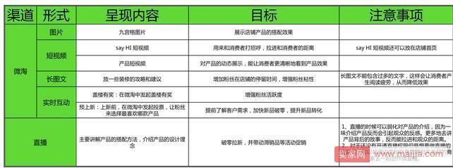 <a href='http://www.100ec.cn/zt/B2C/' target='_blank'>淘宝</a>内容营销渠道展现形式解读