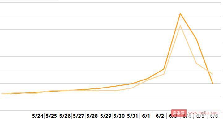 三天粉丝增10万,361°怎样用好航海王这个大IP?