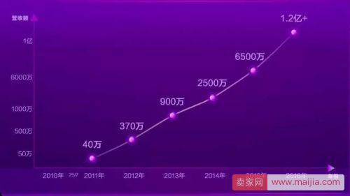一年吸金1.2亿,她凭什么成为中国红人价值榜第一人?