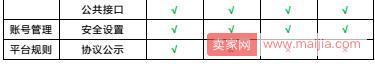 拼多多主账号和子账号设置及操作细节