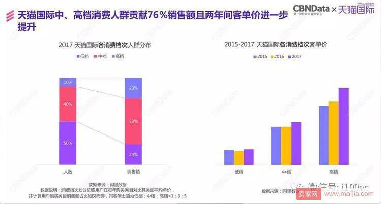 天猫国际发布报告:阿里三年进口消费大数据首度披露