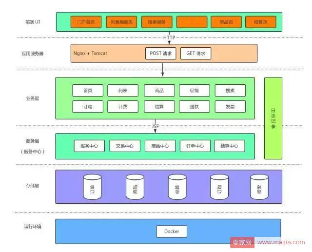 京东服务市场((fw.jd.com)是为第三方软件服务商和京东商家提供服务的交易平台。京东服务市场是一个业务极度复杂的系统,在业务上涵盖了服务类商品、促销、计费、订购、订单、支付、结算、退款和发票等逻辑,几乎涉及到电商的所有元素。  京东服务市场架构 如上图所示,商家订购服务从单品页进入,然后查询很多信息,如价格、评价。在商家点击立即订购之前,商家会不停地对比各类服务,从前端到后端所有的服务基本上都会刷新,那么,每一次刷新,调用服务就会承受一次服务的调用。当订单量增加一倍的时候,实际服务访问量最少是10倍