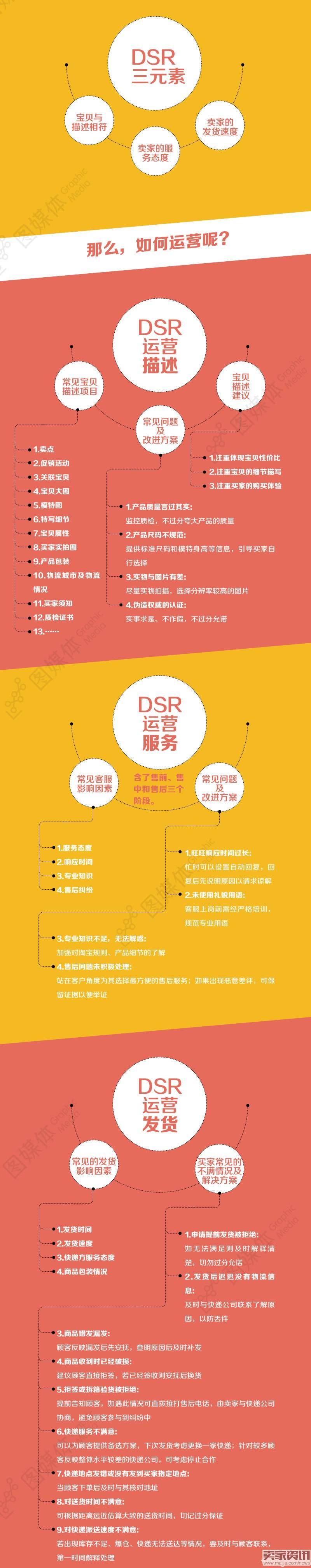 店铺DSR运营三元素