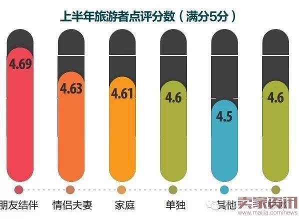 国家旅游局:2016上半年中国出境旅游者报告
