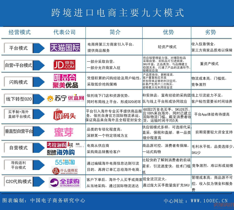 G20各国受中国消费者青睐的海淘产品