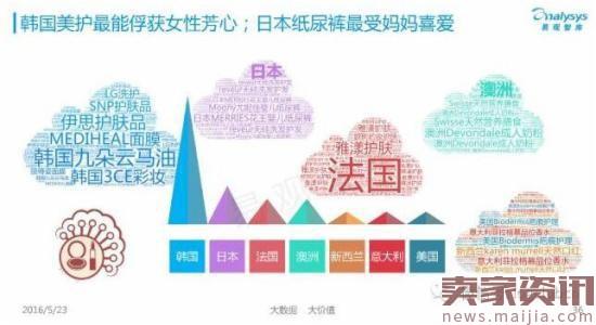 40张ppt揭秘中国跨境电商背后的发展数据 卖家资讯