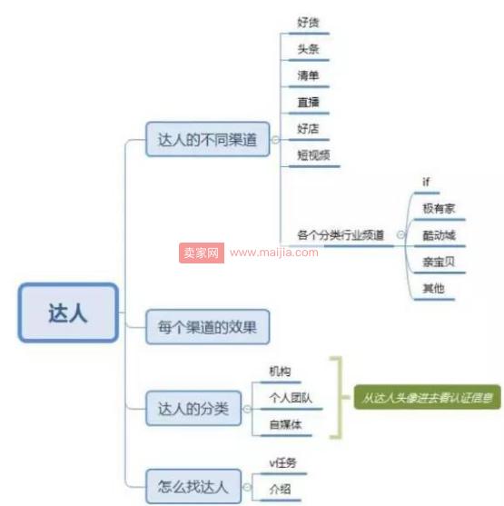 淘宝top是什么意思_实战:top达人深度解析淘宝内容渠道