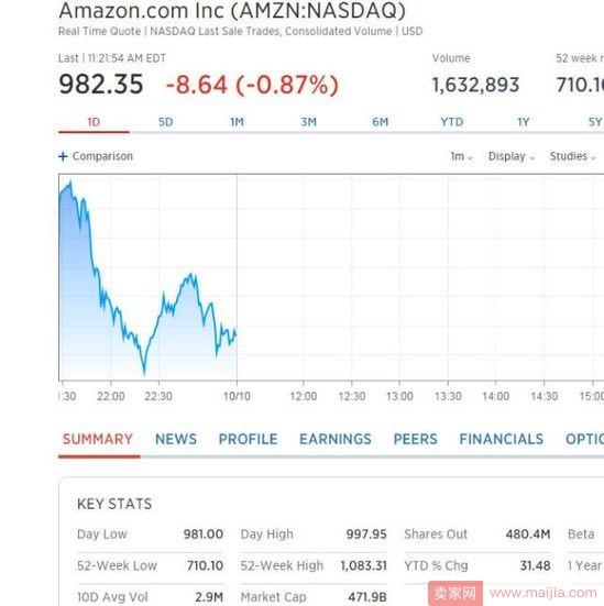 刚刚,阿里市值破4700亿美元,超过亚马逊