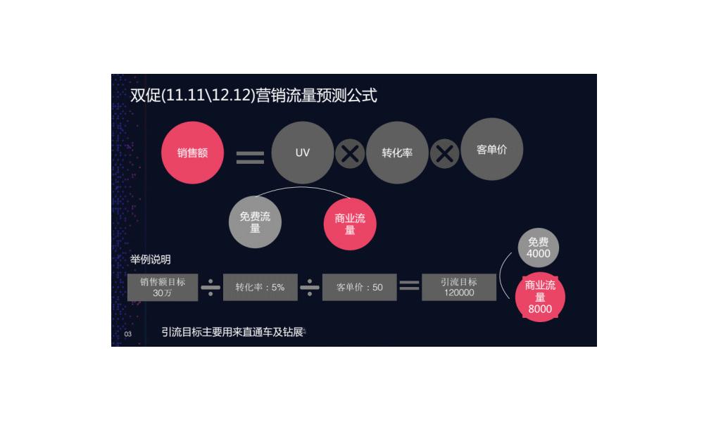 双促(11.11/12.12)营销流量预测公式