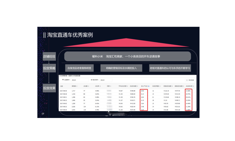 <a href='http://www.100ec.cn/zt/B2C/' target='_blank'>淘宝</a>直通车优秀案例