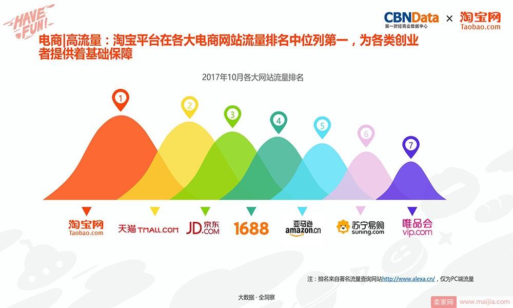 电商|高流量:淘宝平台在各大电商网站流量排名中位列第一,为各类创业者提供着基础保障