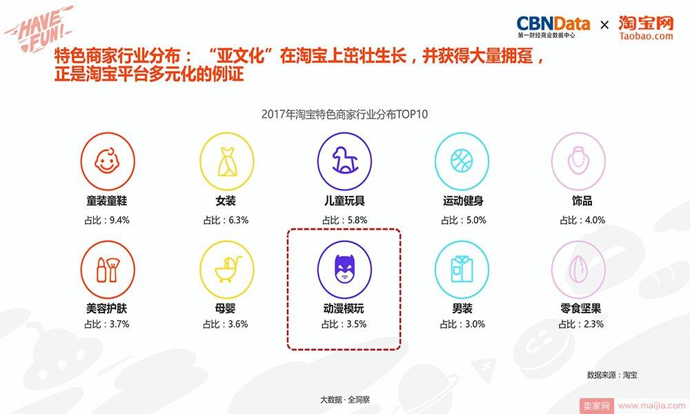 """特色商家行业分布:""""亚文化""""在淘宝上茁壮成长,并获得大量拥趸,正是淘宝平台多元化的例证"""