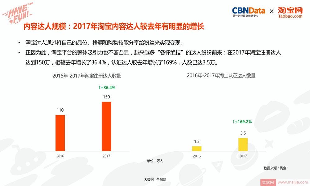内容达人规模:2017年淘宝内容达人较去年有明显的增长
