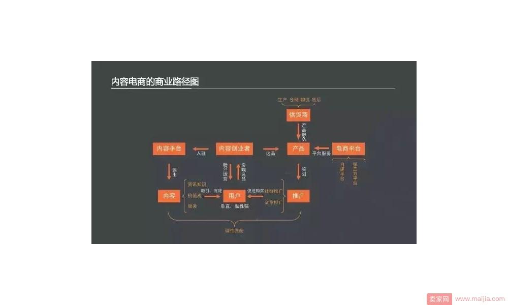 内容电商的商业路径图