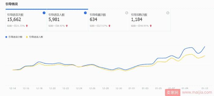 淘宝卖家如何对内容营销进行数据分析?