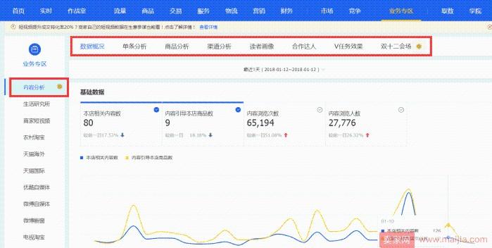 <a href='http://www.100ec.cn/zt/B2C/' target='_blank'>淘宝</a>卖家如何对内容营销进行数据分析?