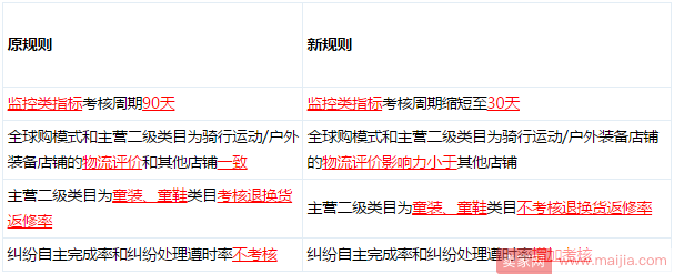 京东店铺评分有了新变动,月底前实施新规!