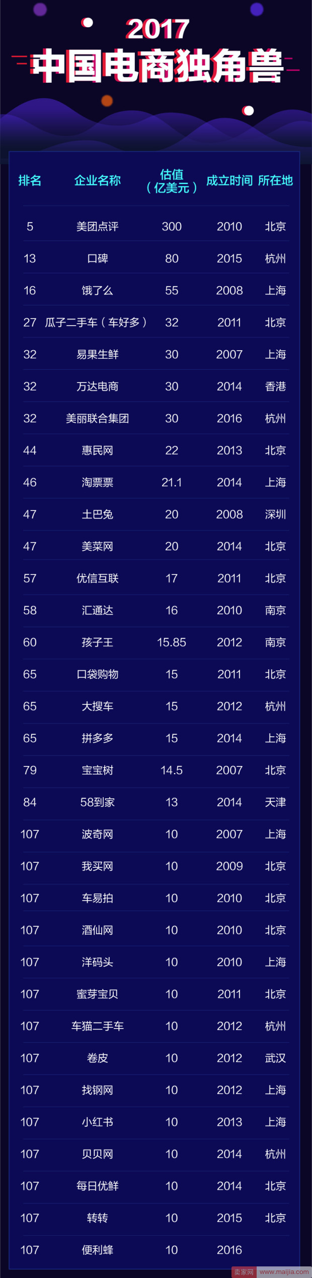2017中国独角兽排名:33家电商企业上榜