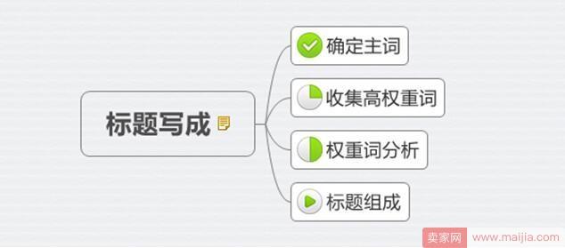 一个好的产品标题,必会经历着三个步骤