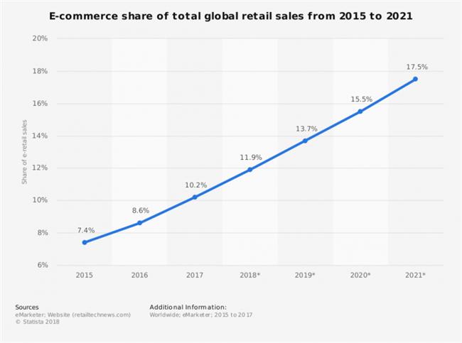 2019年全球<em>电</em>商市场10大趋势增长报告