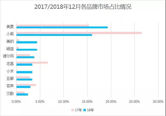 数据大揭秘:2018年12月加湿器行业分析