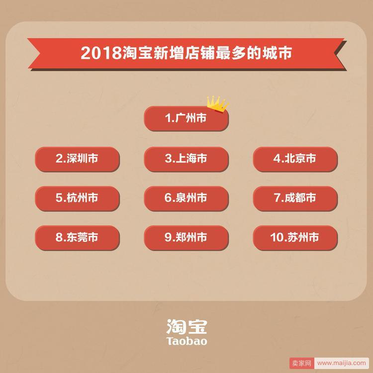 """淘宝发布""""入淘""""热力榜:广东稳居""""入淘""""第一省,中西部青年创业热情超越""""包邮区"""""""