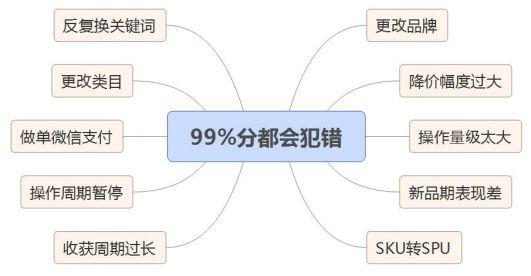 京东搜索十几种最容易犯错问题,都在影响排名!