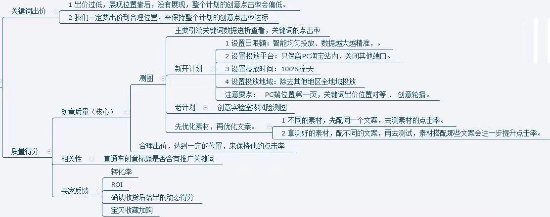 【电商三毛】直通车基础功,学好管3年(下篇)