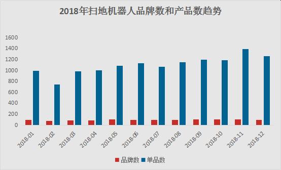 2018年扫地机器人电商数据报告