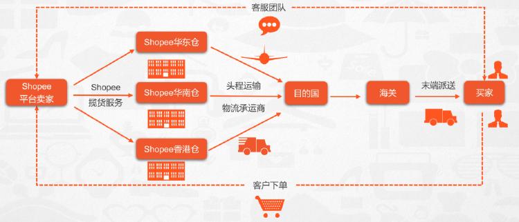 虾皮shopee店铺如何引流,三大技巧提高店铺转化率