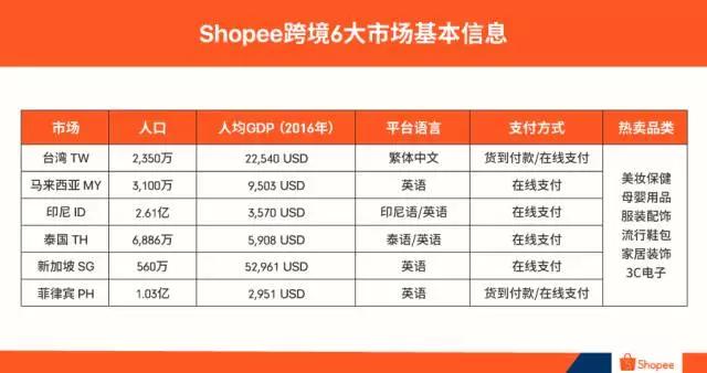 shopee虾皮哪个站点卖的比较好,新手首站应该怎么选择?